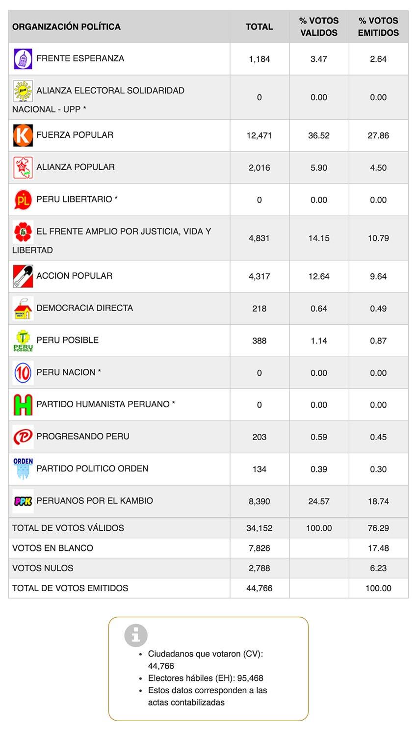 electoral en españa